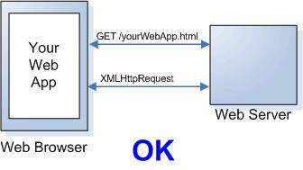 Solicitação de dados do mesmo servidor: sem necessidade de proxy.