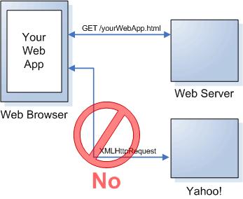 Solicitação de dados de outro host: necessidade de proxy.