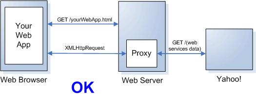 Solicitação de dados de outro servidor: proxy funcionando.