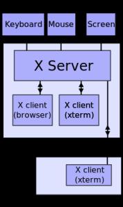 X client server
